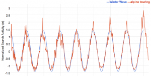 Google Correlate - Query correlate