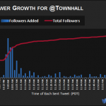 TownHall - Crescita dei follower
